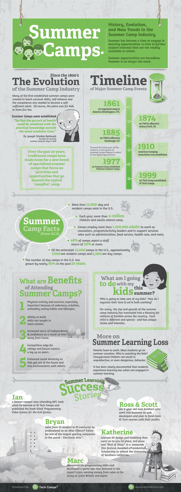 History (and Future) of Summer Camps