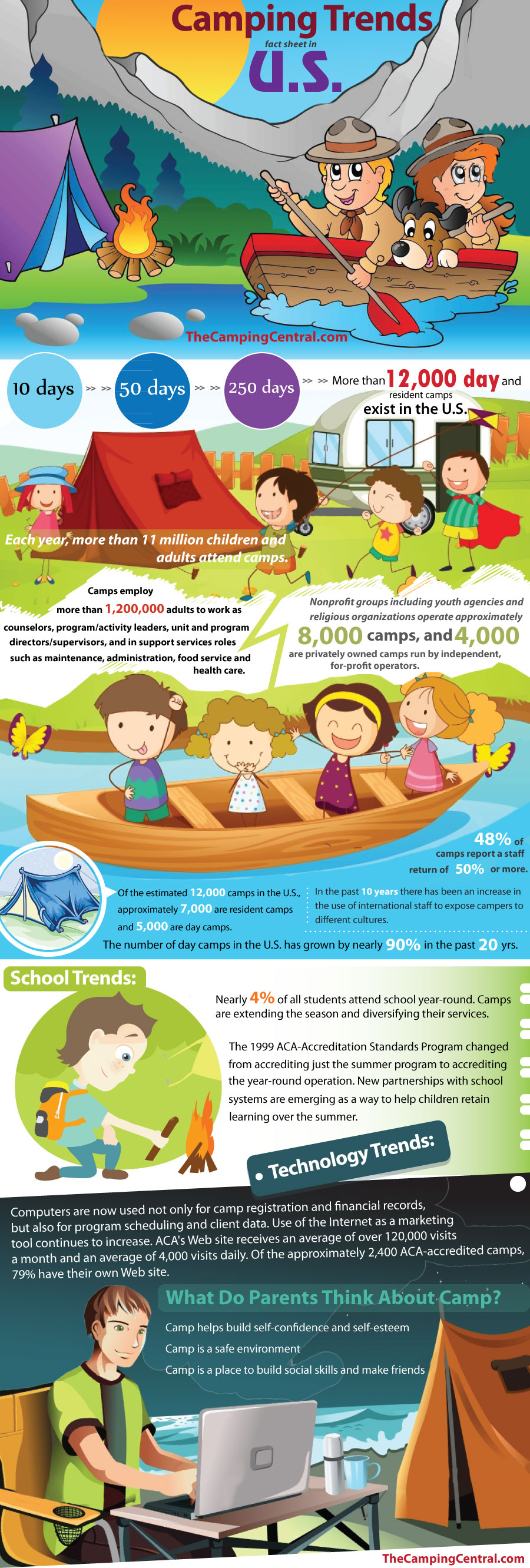 Camping Trends Fact Sheet in U.S.