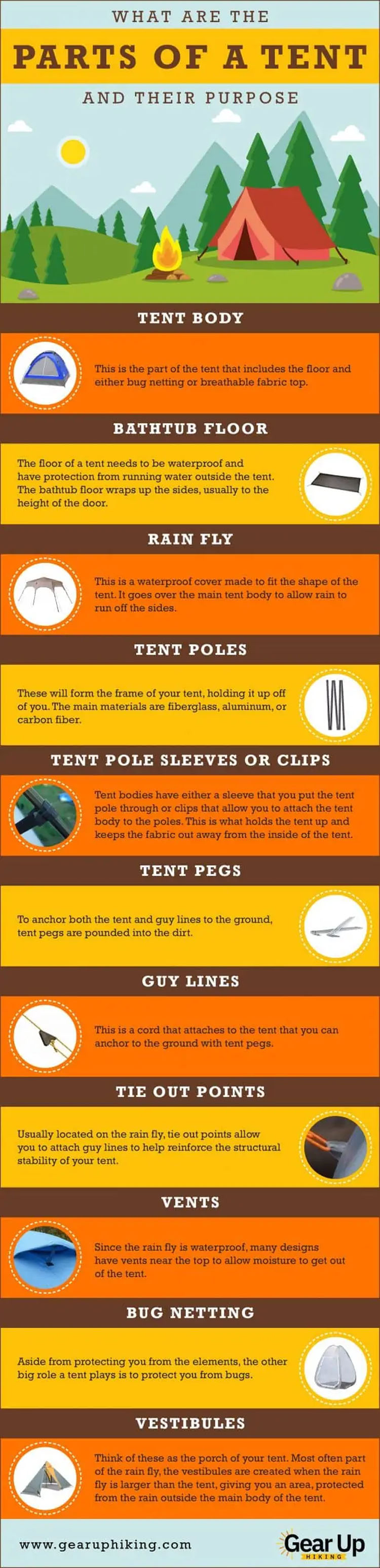 What Are the Parts Of A Camping Tent?